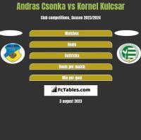 Andras Csonka vs Kornel Kulcsar h2h player stats