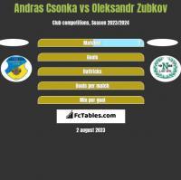 Andras Csonka vs Oleksandr Zubkov h2h player stats