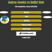 Andras Csonka vs Ballint Olah h2h player stats