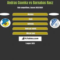 Andras Csonka vs Barnabas Racz h2h player stats