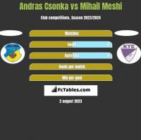 Andras Csonka vs Mihail Meshi h2h player stats