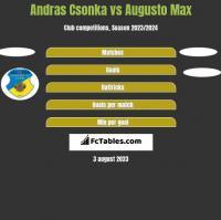 Andras Csonka vs Augusto Max h2h player stats