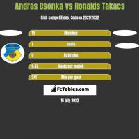 Andras Csonka vs Ronalds Takacs h2h player stats