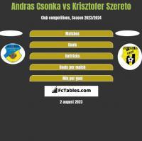 Andras Csonka vs Krisztofer Szereto h2h player stats