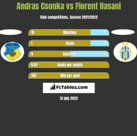 Andras Csonka vs Florent Hasani h2h player stats