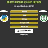 Andras Csonka vs Alen Skribek h2h player stats