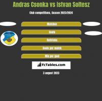 Andras Csonka vs Istvan Soltesz h2h player stats
