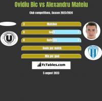 Ovidiu Bic vs Alexandru Mateiu h2h player stats