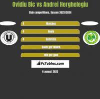 Ovidiu Bic vs Andrei Herghelegiu h2h player stats