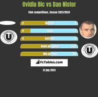 Ovidiu Bic vs Dan Nistor h2h player stats