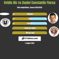 Ovidiu Bic vs Daniel Constantin Florea h2h player stats