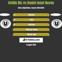 Ovidiu Bic vs Daniel Ionut Novac h2h player stats