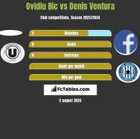 Ovidiu Bic vs Denis Ventura h2h player stats