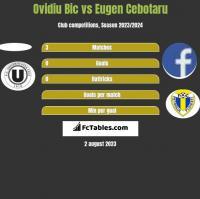 Ovidiu Bic vs Eugen Cebotaru h2h player stats