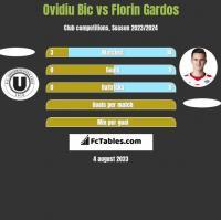 Ovidiu Bic vs Florin Gardos h2h player stats