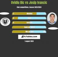 Ovidiu Bic vs Josip Ivancic h2h player stats