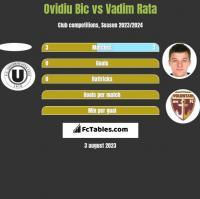 Ovidiu Bic vs Vadim Rata h2h player stats
