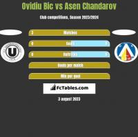 Ovidiu Bic vs Asen Chandarov h2h player stats