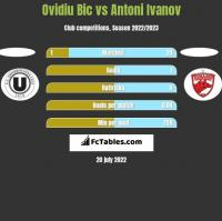 Ovidiu Bic vs Antoni Ivanov h2h player stats