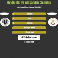 Ovidiu Bic vs Alexandru Cicaldau h2h player stats