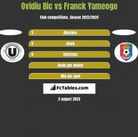 Ovidiu Bic vs Franck Yameogo h2h player stats