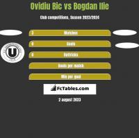 Ovidiu Bic vs Bogdan Ilie h2h player stats