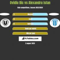 Ovidiu Bic vs Alexandru Isfan h2h player stats