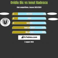 Ovidiu Bic vs Ionut Radescu h2h player stats