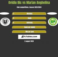Ovidiu Bic vs Marian Anghelina h2h player stats