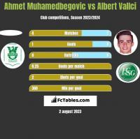 Ahmet Muhamedbegovic vs Albert Vallci h2h player stats