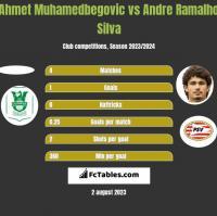 Ahmet Muhamedbegovic vs Andre Silva h2h player stats