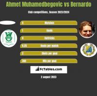 Ahmet Muhamedbegovic vs Bernardo h2h player stats
