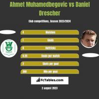 Ahmet Muhamedbegovic vs Daniel Drescher h2h player stats