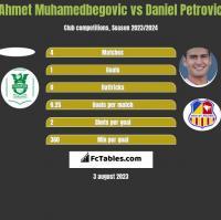 Ahmet Muhamedbegovic vs Daniel Petrovic h2h player stats
