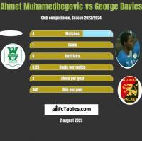 Ahmet Muhamedbegovic vs George Davies h2h player stats