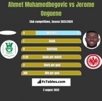 Ahmet Muhamedbegovic vs Jerome Onguene h2h player stats