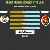 Ahmet Muhamedbegovic vs Luan h2h player stats