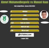 Ahmet Muhamedbegovic vs Manuel Haas h2h player stats