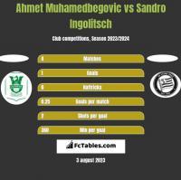 Ahmet Muhamedbegovic vs Sandro Ingolitsch h2h player stats