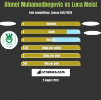 Ahmet Muhamedbegovic vs Luca Meisl h2h player stats