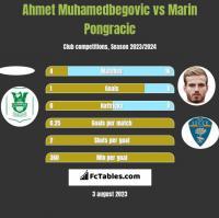 Ahmet Muhamedbegovic vs Marin Pongracic h2h player stats