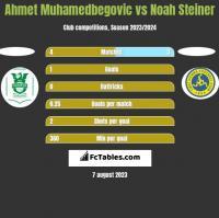 Ahmet Muhamedbegovic vs Noah Steiner h2h player stats