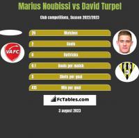 Marius Noubissi vs David Turpel h2h player stats