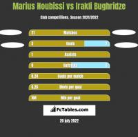 Marius Noubissi vs Irakli Bughridze h2h player stats