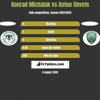 Konrad Michalak vs Anton Shvets h2h player stats