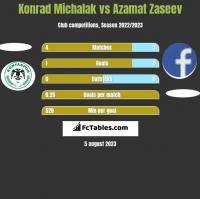 Konrad Michalak vs Azamat Zaseev h2h player stats