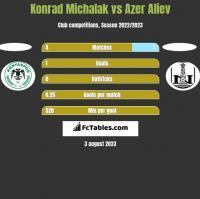 Konrad Michalak vs Azer Aliev h2h player stats