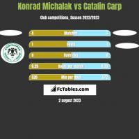 Konrad Michalak vs Catalin Carp h2h player stats