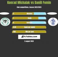 Konrad Michalak vs Daniil Fomin h2h player stats