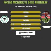 Konrad Michalak vs Denis Głuszakow h2h player stats